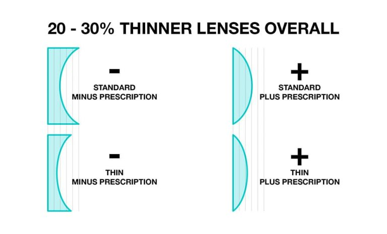 high index lenses are they right for you?