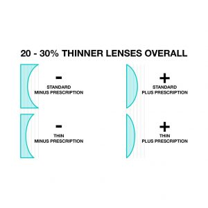 prescription diving masks thin high index lenses